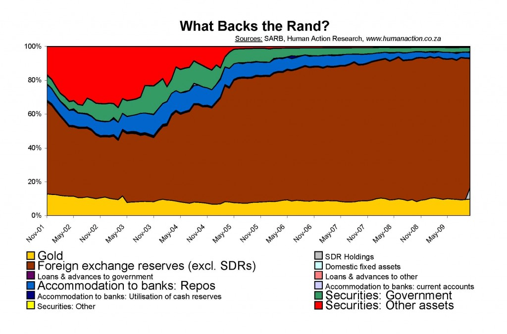 What Backs the Rand percentages