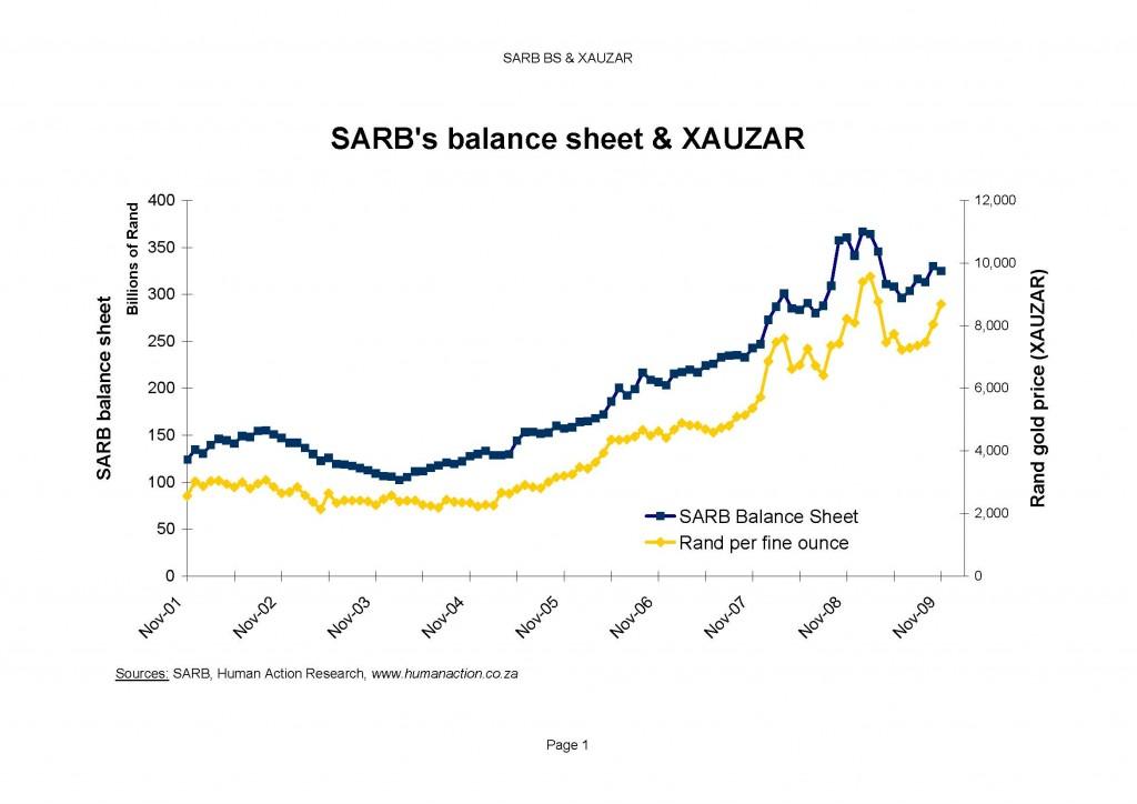 SARB BS & XAUZAR
