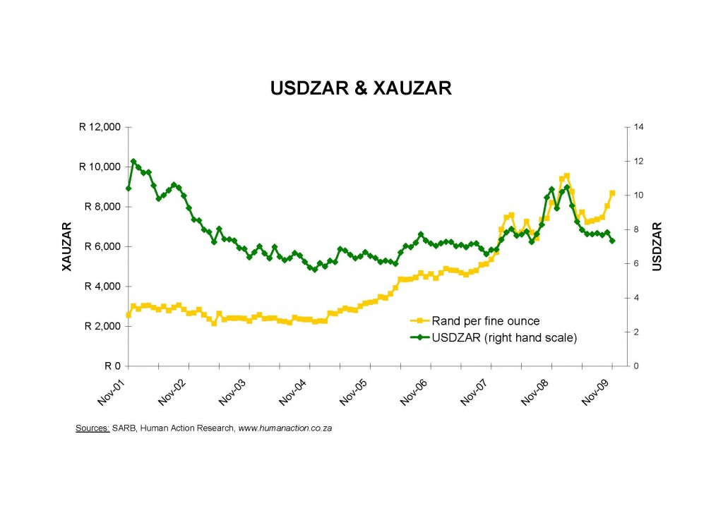 USDZAR & XAUZAR