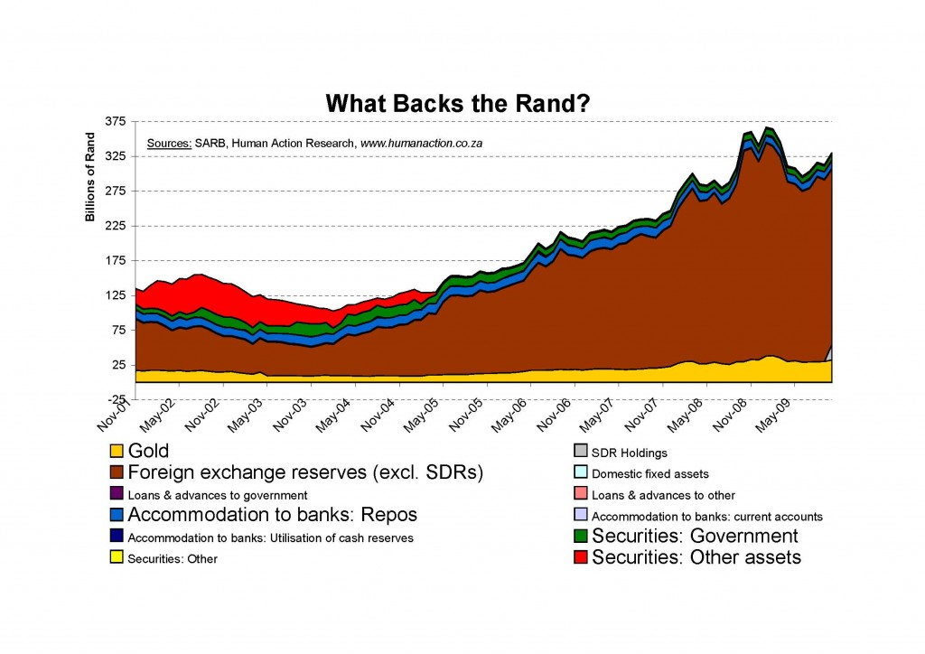 What Backs the Rand nominal