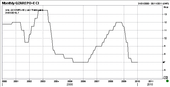 Repo: Room for another 200 bps decrease?